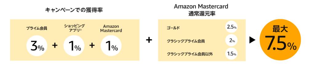 Amazon タイムセール祭り 2019年 2月 ポイントアップ キャンペーン